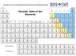 atomic number periodic table download free blank periodic table chart dynamic periodic table of