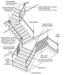 Irc Handrail Requirements Stair Intermediate Handrail Staircase Gallery