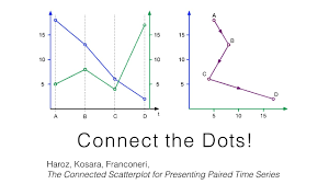 vis16 preview the connected scatterplot for presenting paired
