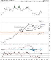 Uncluttered Look Weekend Report Precious Metals New Bull Market Or Bear Market