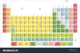 tricks to learn modern periodic table periodic table chemical elements mendeleevs table stock vector