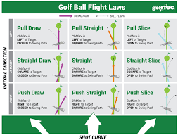 square to square driver swing golf science golf ball flight laws the golftec scramble