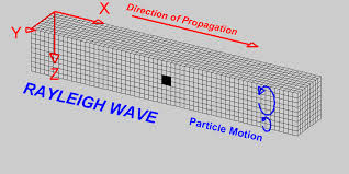 Indiana which seismic waves travel most rapidly images Seismic waves gif