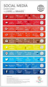 social platform audiences cheat sheet infographic social