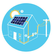 pv electric solar electricity solar power for homes me nh ma