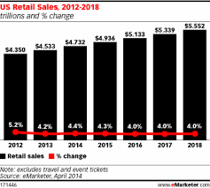 mcommerce only 2 4 of total u s retail sales by 2018