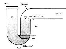 Kitchen Sink Clogged Past Trap by Pragmatic Environmentalism