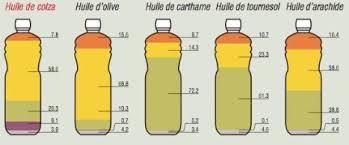 huile cuisine cuisson au beurre ou à l huile