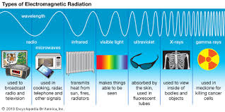 Visible Light Examples Radio Wave Examples Uses Facts U0026 Range Britannica Com