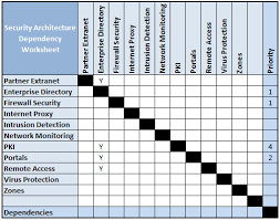 Outsourcing Risk Assessment Template by Risk Nige The Security