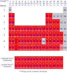 gases on the periodic table periodic table of the elements solids