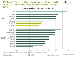 tax rate table 2017 ifs on twitter uk corporate tax rate lowest in g7 and set to fall