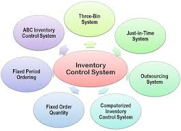 controlling definition what is inventory control system definition and meaning business