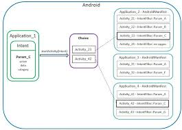 android intent how does intent filter work in android stack overflow