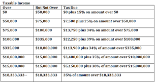 Irs Tax Tables 2015 2014 End Of Year Tax Tips For Small Business