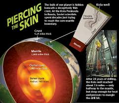 Temperature Of The Interior Of The Sun Journeys To The Center Of The Earth Discovermagazine Com