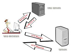 Domain Naming System Dns Tech by What Is Passive Dns Techgenix