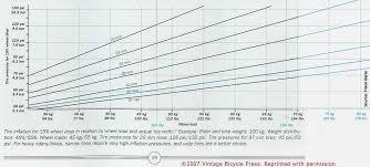 Best Tire Pressure Gauge For Motorcycle Optimal Tire Pressure For Bicycles U2013 Bike Tinker