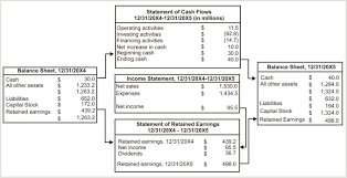 objectives of financial statement analysis financial statement analysis fsa ratios process tools uses financial statements for businesses usually include