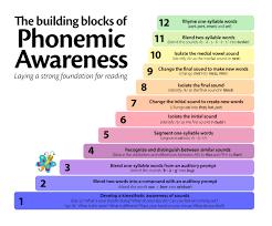 logic of english phonemic awareness