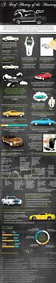 ford mustang history timeline the history of ford mustang infographic marketing trends