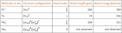 Bond Energies Table Molecular Orbital Electron Configurations And More Table Png