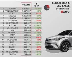 renault nissan cars global vehicle sales up by 4 7 in q1 17 with renault nissan