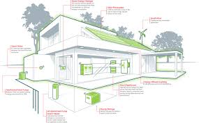 zero net energy homes introducing the zne hub for local governments local government