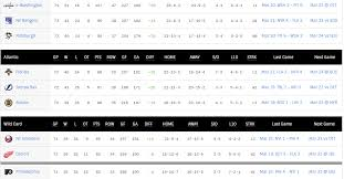 Nhl Standings Image Gallery Nhl Bruins Standings