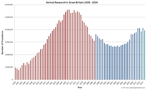 uk animal research statistics speaking of research