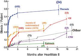 major bleeding during heartmate ii support jacc journal of the