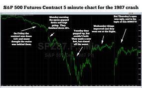 soros u0027 worst trade zero hedge