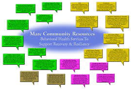 bhs network marc community resources inc