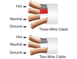 why are electrical wires called neutral or ground wires an