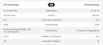 nissan rogue vs kia sportage 2017 kia sportage vs 2016 kia sportage pricing availability