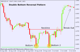 chart pattern trading system double bottom chart pattern forex trading strategy