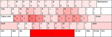 keyboard layout letter frequency compare norman layout