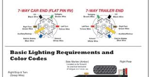 7 pin trailer wiring diagram tags wire for kwikpik me