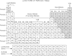 xe on the periodic table modern periodic table