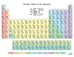 atomic number periodic table color periodic table with shells chem and bio pinterest