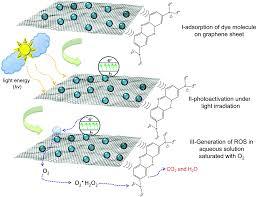 environmental applications of graphene based nanomaterials
