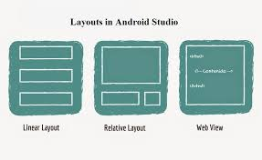 layouts for android introduction to android activities intents services layouts