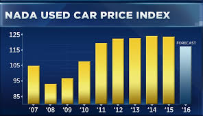 used prices used car prices are falling for the since 2008