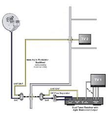 how to view your surveillance system over multiple tv u0027s