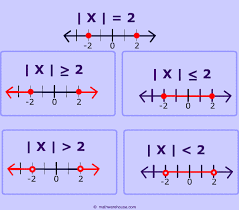 how to solve absolute value inequalities step by step interactive