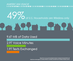 wireless facts