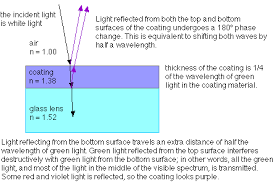 In Which Would You Expect The Best Transmission Of Light Thin Film Interference