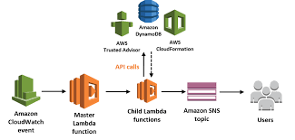 amazon sns getting started with amazon simple notification service sns