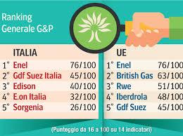 gdf suez si e social energia enel dei social in casa e anche in europa