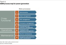 Asset Mapping Reaching Peak Oam Performance In Power Generation Utilities